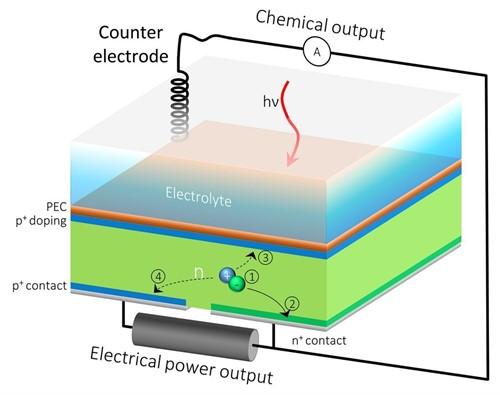 Celda solar que produce dos tipos de energía: electricidad e hidrógeno