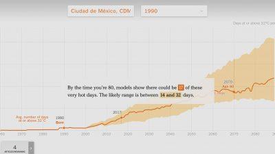 Quieres saber ¿cuánto se ha elevado la temperatura de tu ciudad a lo largo de los años?